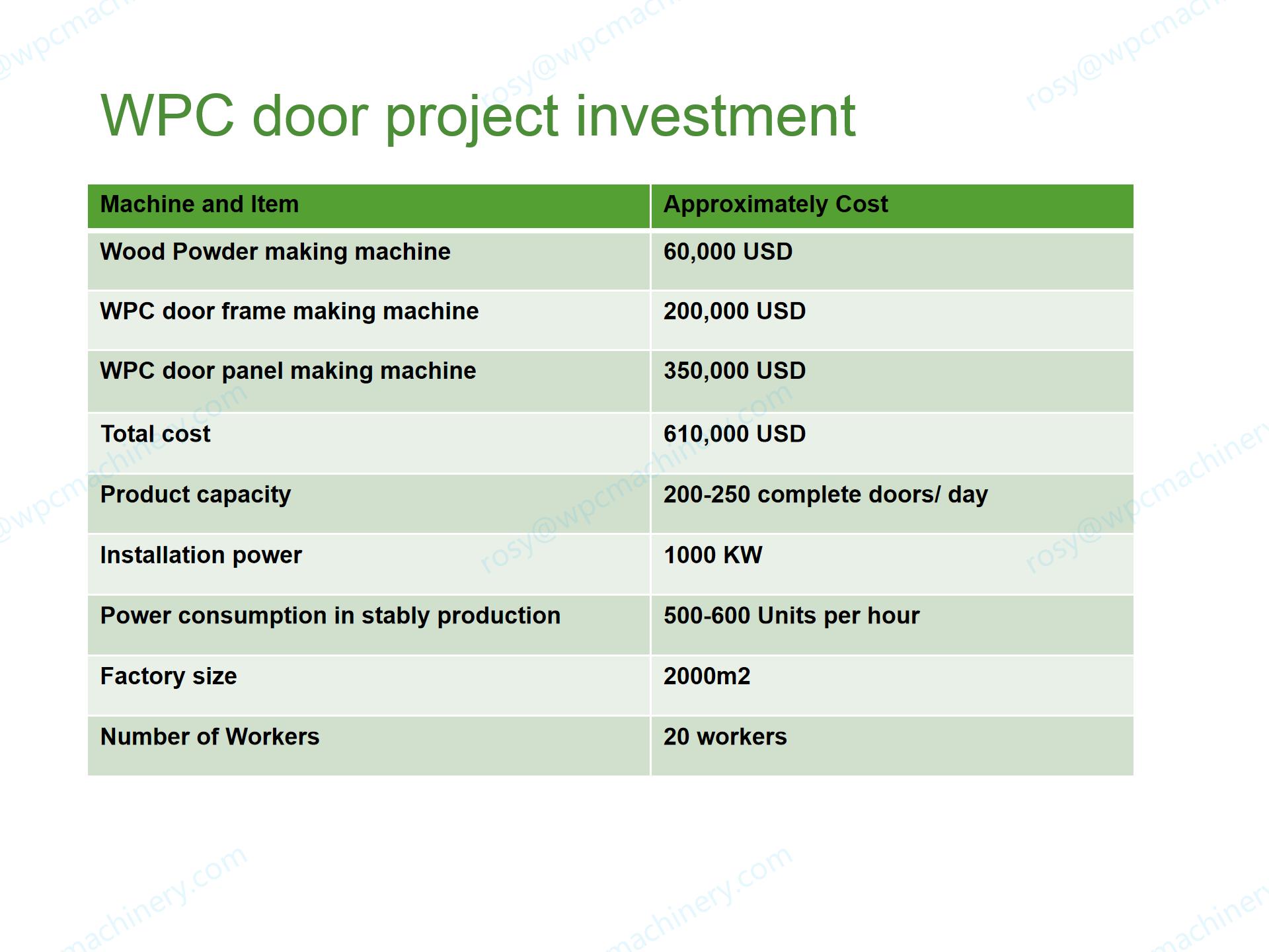 wpc door project cost