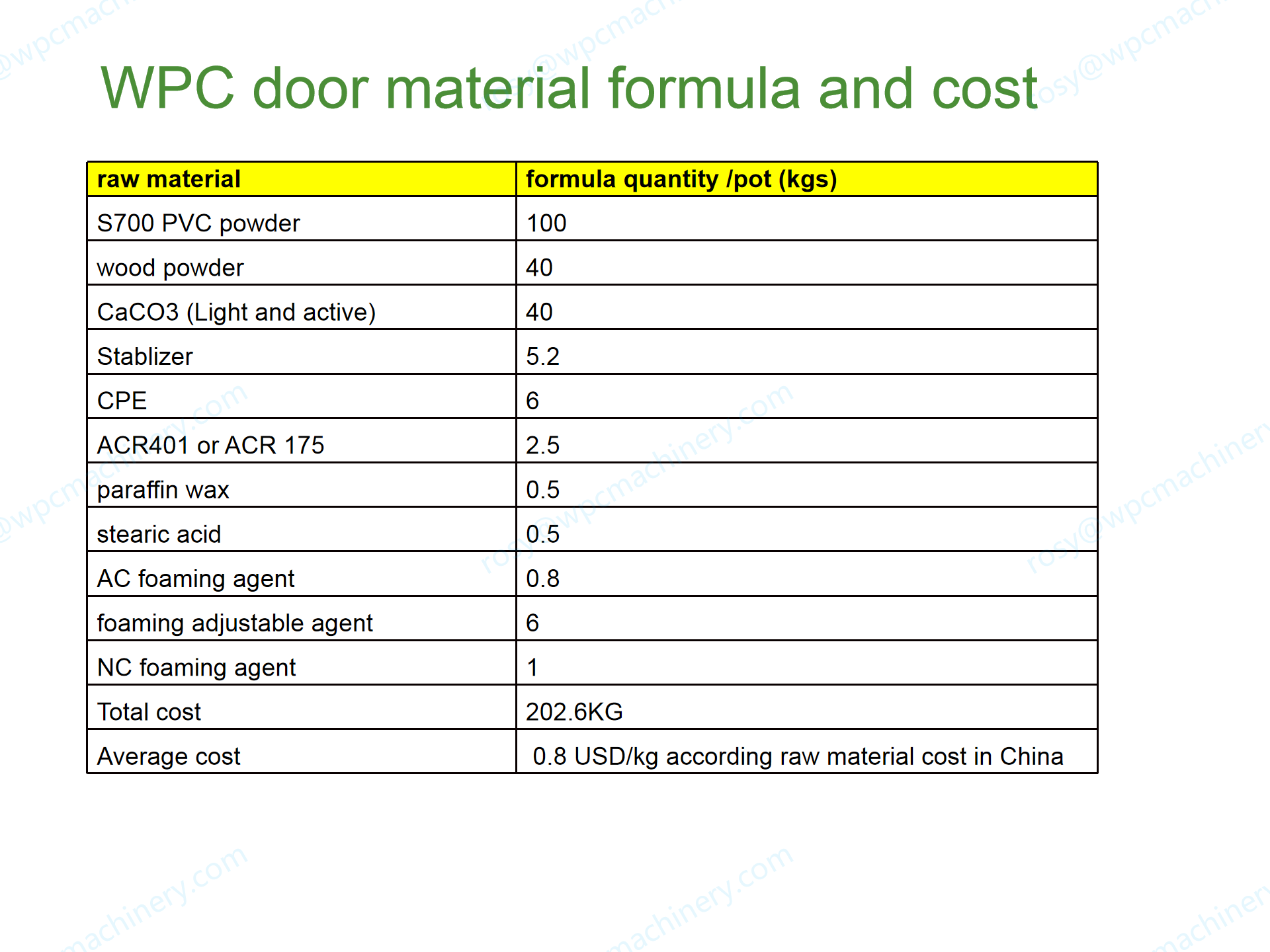 wpc door material formula and cost