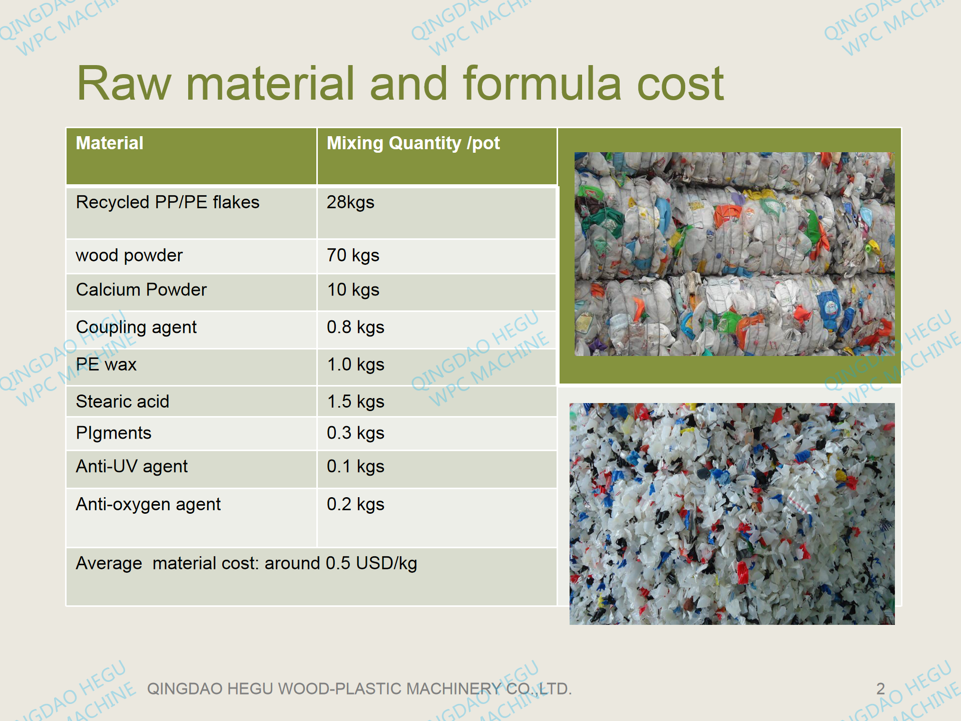 WPC decking raw material and cost