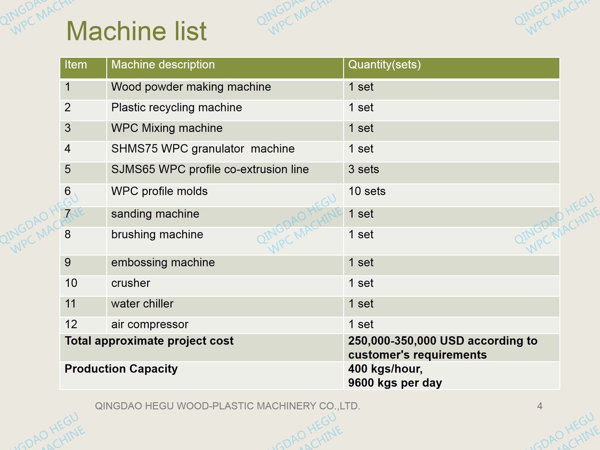 machines to manufacture WPC decking