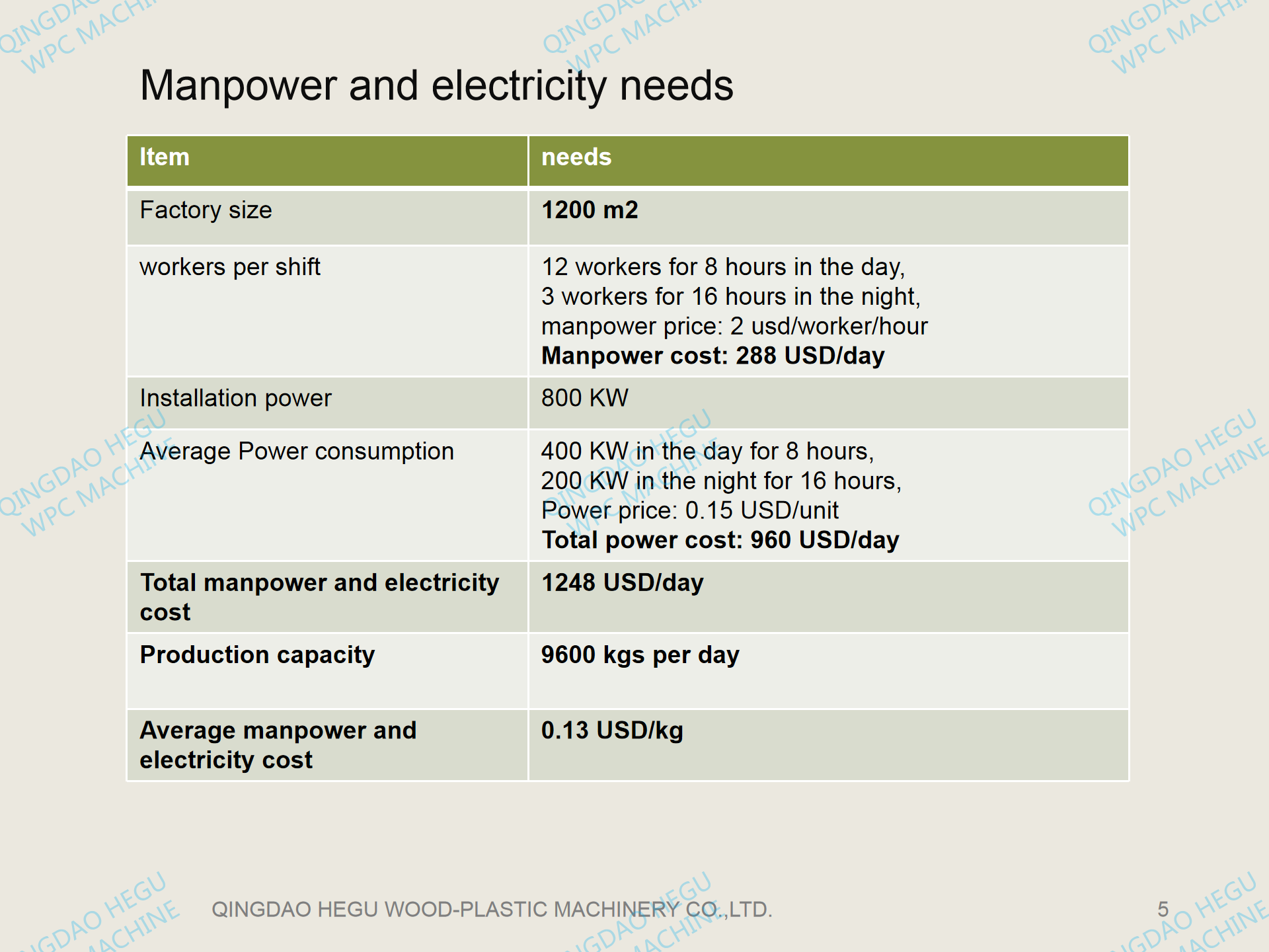 WPC project electric cost