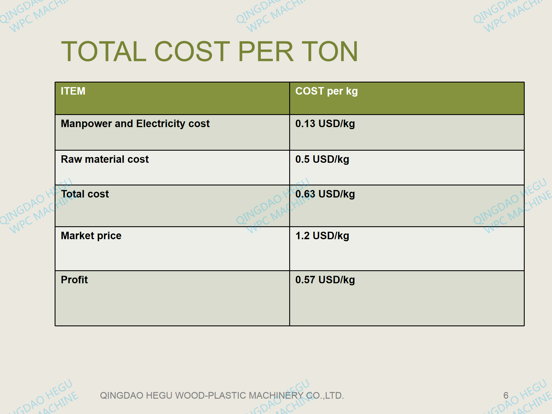 WPC production cost