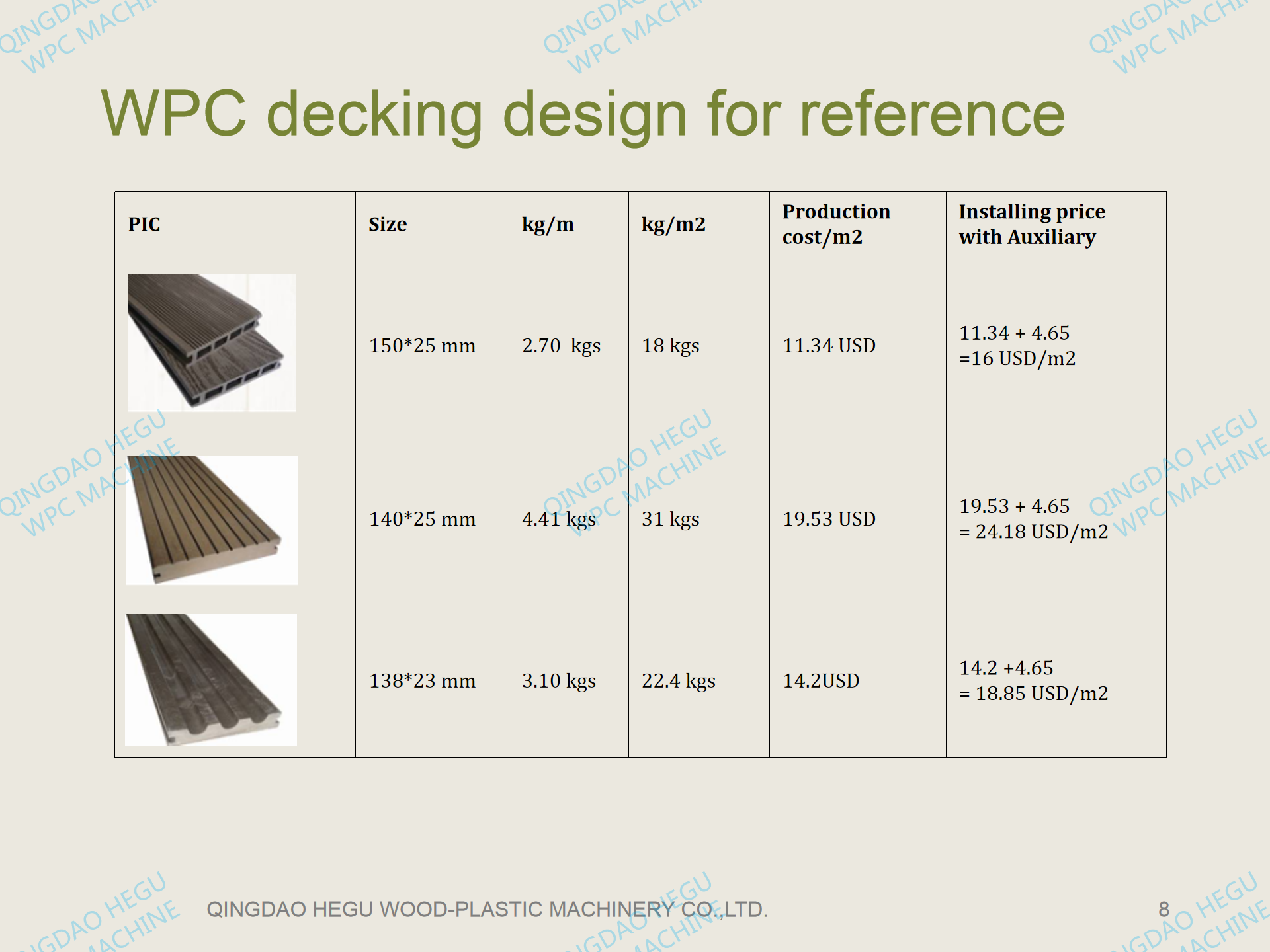 WPC decking cost