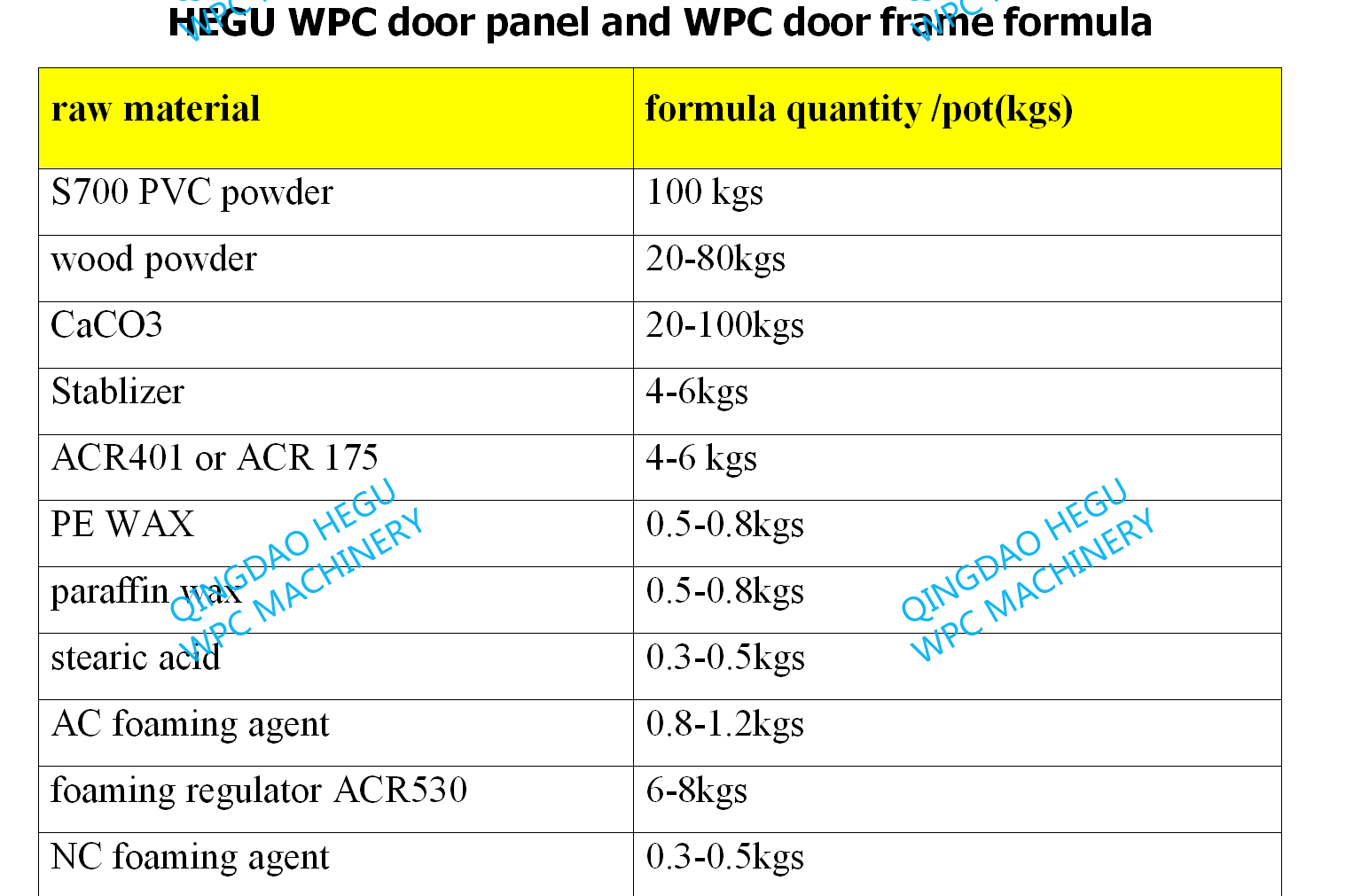 WPC door material and formula