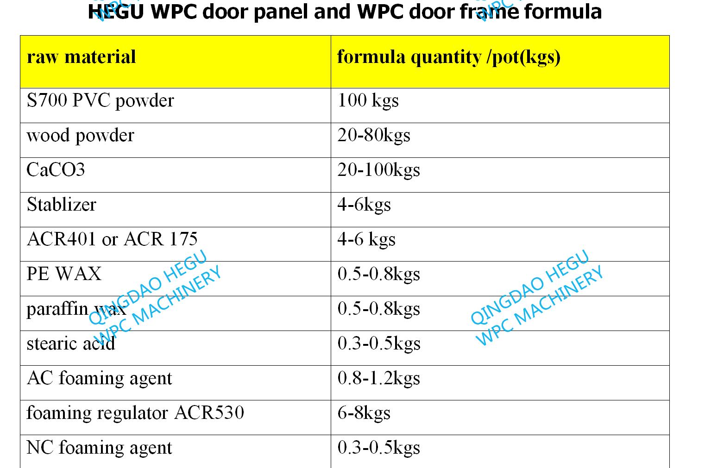 WPC door material