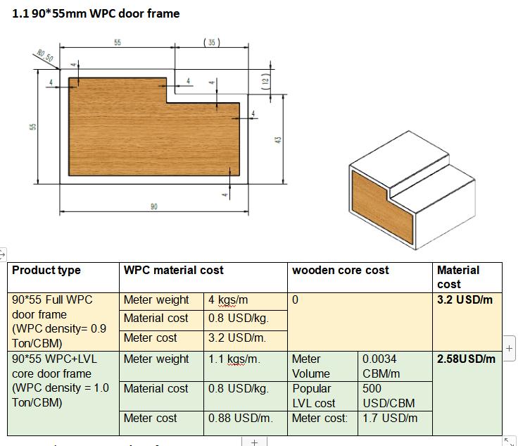Advantage of WPC+core co-extrusion profile:Low cost