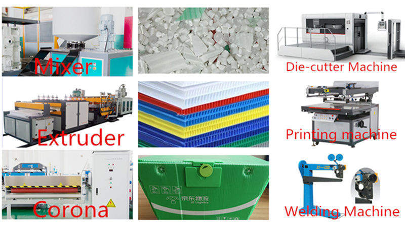 turnkey project for plastic corrugated box making
