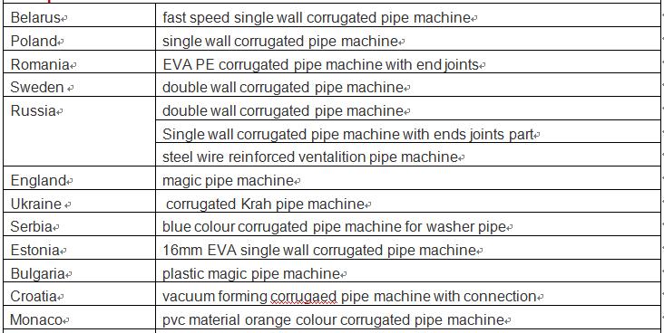 europ customer corrugated pipe machine