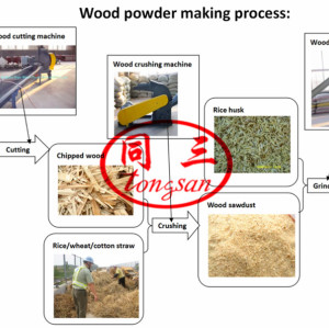 Wood Powder Making Milling Machine Wood Grinder Wood Crusher Wood Miller Wood Dryer