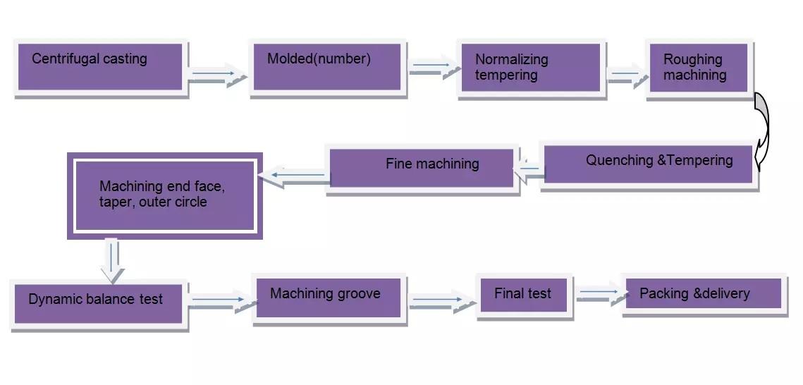 Steel Centrifudal Casting Process