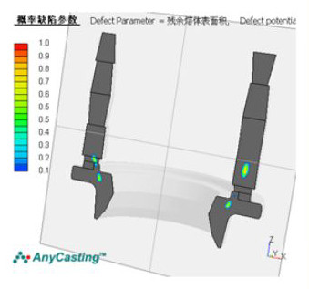 Large ductile iron castings