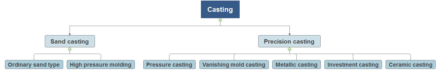 Varios métodos de fundición de precisión