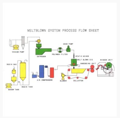 meltblown صف واحد (M)