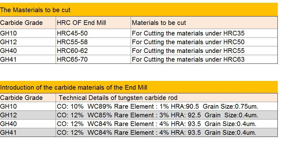 end mills chart