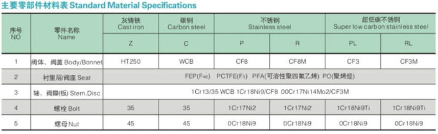 Standard material specicications