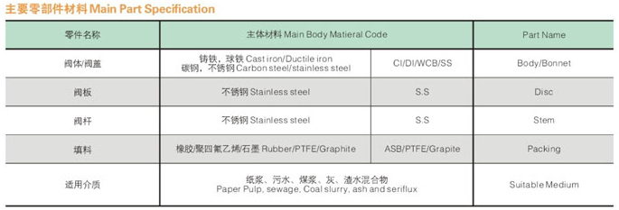 Main part specification