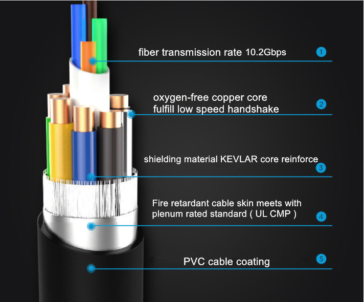 Dtech 24K Gold Plating HDMI Fiber Cable 100m