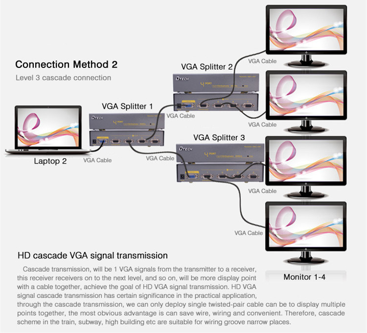 VGA Splitter 1 to 4 ports(350MHz)