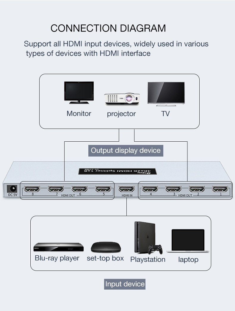 HDMI 4K Splitter 1x8