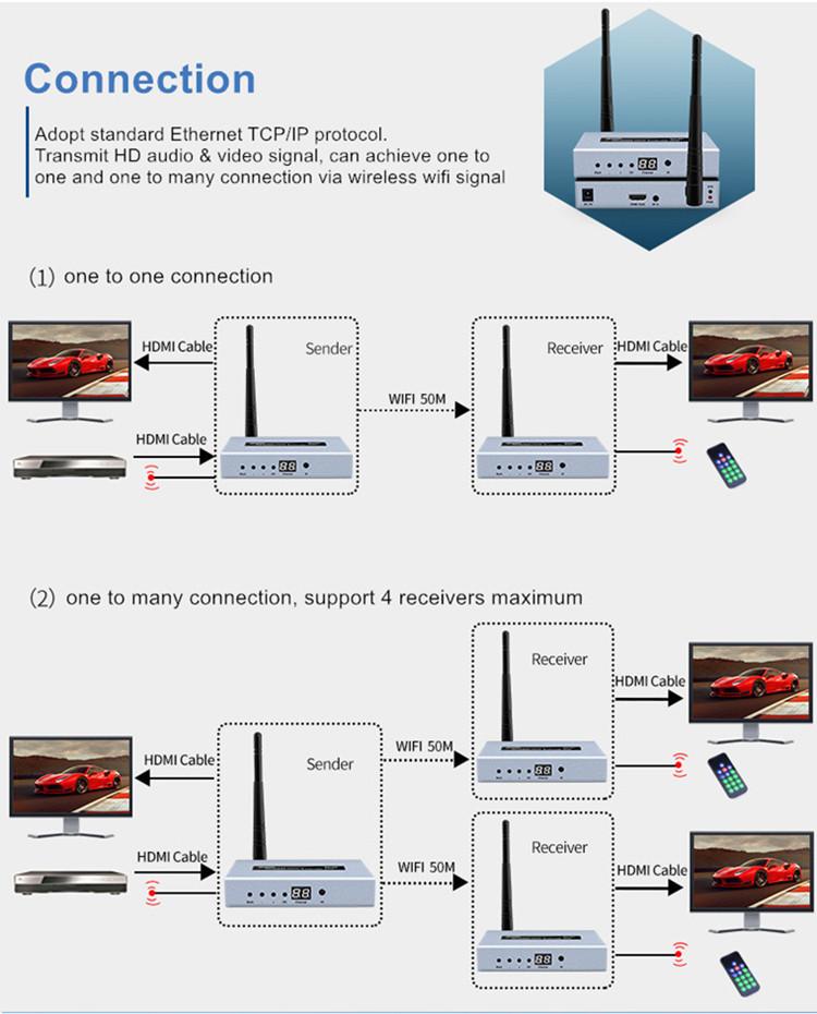 hdmi wireless extender