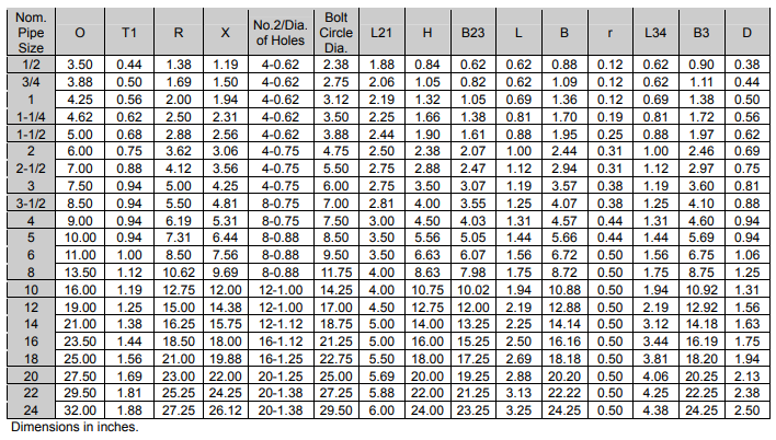 data of ASME B 16.5 flanges