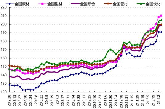 increasing steel price