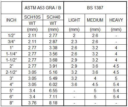 galvanized steel pipe size chart