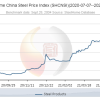 Steel Home China Steel Price Index (SHCNSI)(2020-07-07--2021-07-07) ---Picture from SteelHome