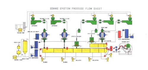 Custom SSMMS Composite Nonwoven Line