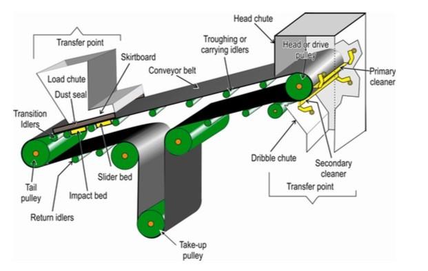 estructura de cinta transportadora