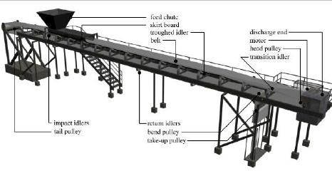 diseño de cinta transportadora con dispositivo tensor