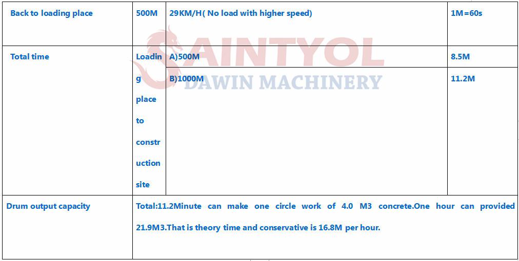 self loading concrete mixer output capability