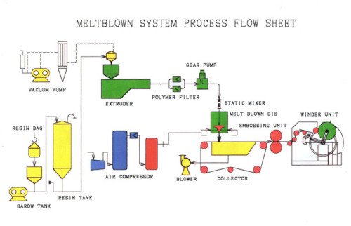 Single row Meltblown (M)