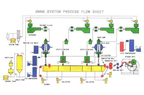 SMMS Composite Nonwoven Line