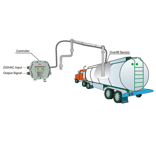 Overfilling Protection System for Loading Process