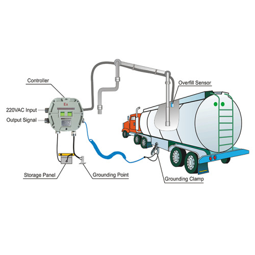 Static Grounding&Overfilling Protection System for Loading and Unloading Process