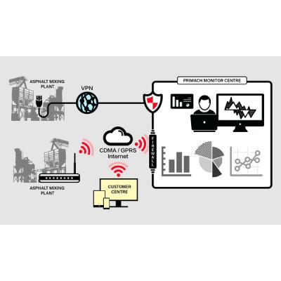 Sistem Pemantauan Jarak Jauh