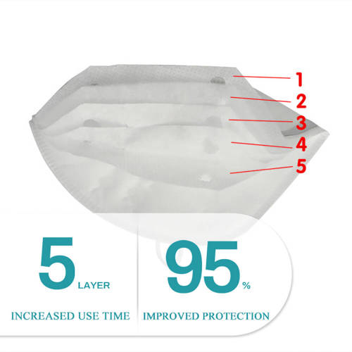 Wholesale Face Mask Manufacturer 5 layer Breathable Disposable N95  Face Mask