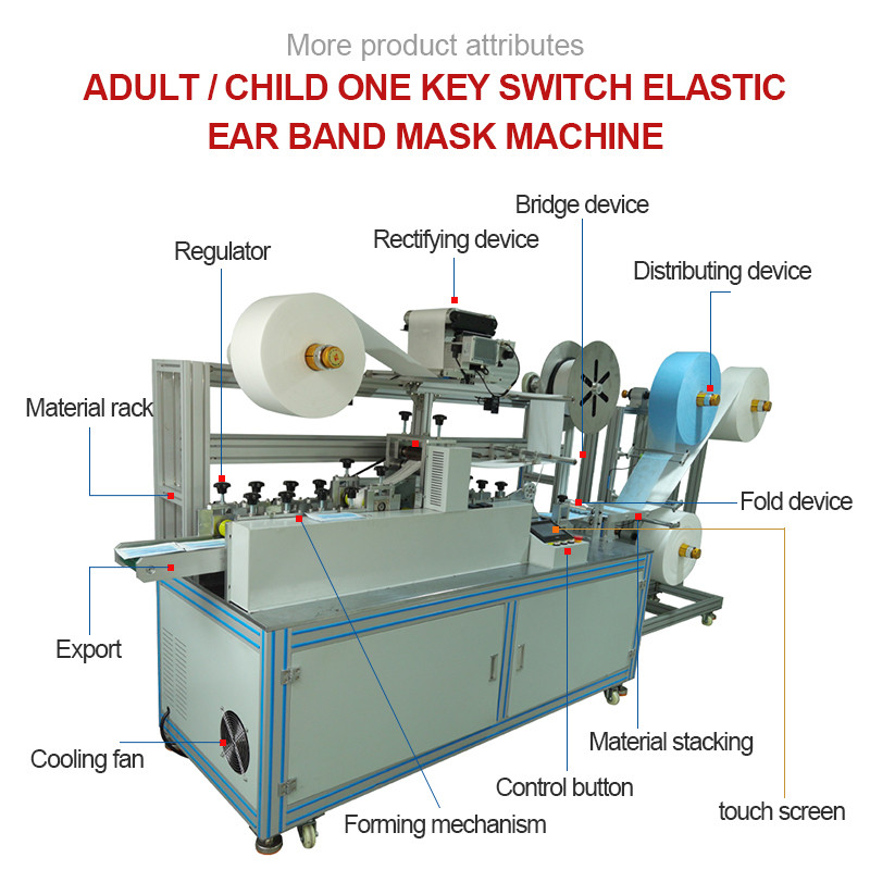 Kids mask machine detail