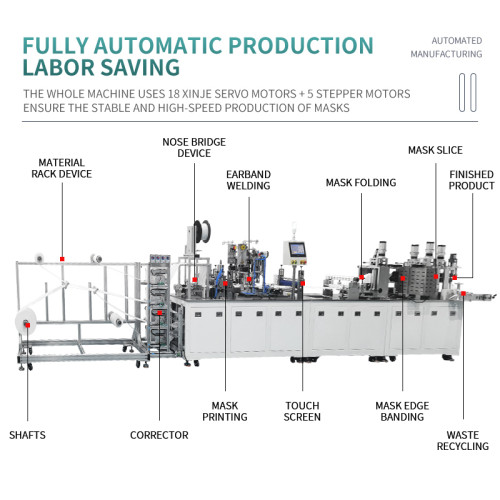 new launch high quality fully automatic steel FPP2 KN95 N95 KF94 2D mask making machine with 18 servo motor 100-120pcs/min