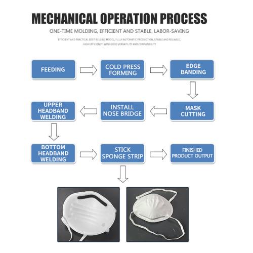 12-15pcs/min fully automatic 3M cup-shape mask making machine headband 3M cup type mask machine