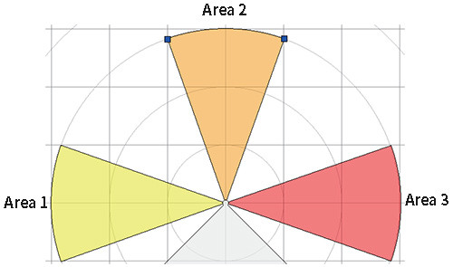 Area group-independent area