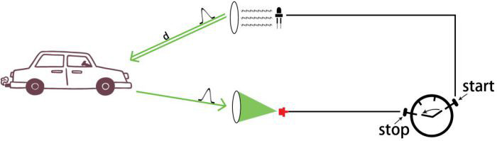 How time-of-flight measurement works