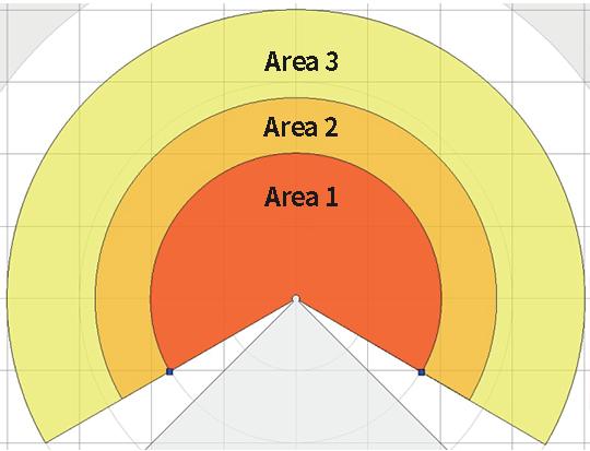 Area group-associated area