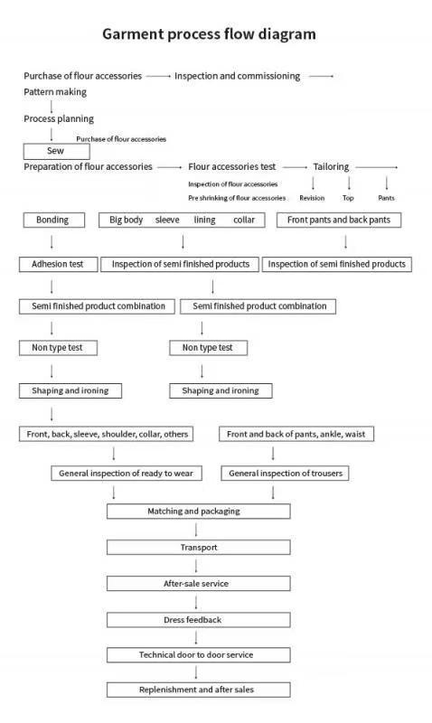 定制制服流程