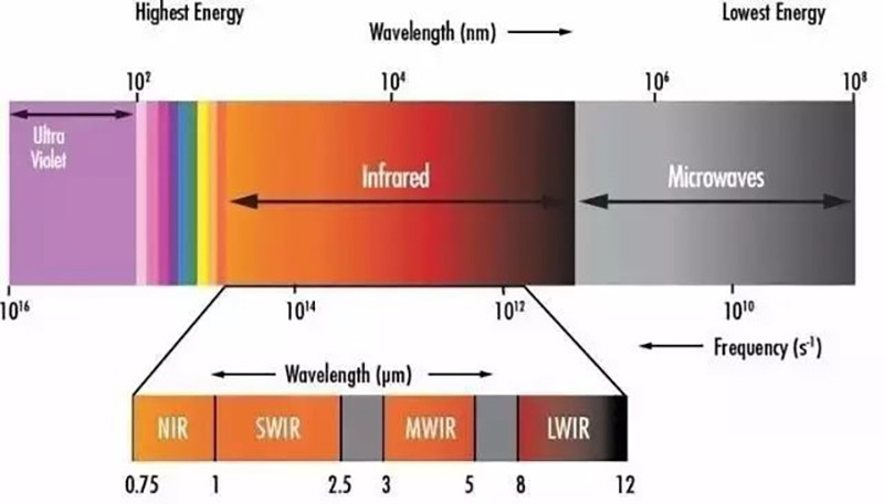 What are the characteristics of SWIR shortwave infrared?