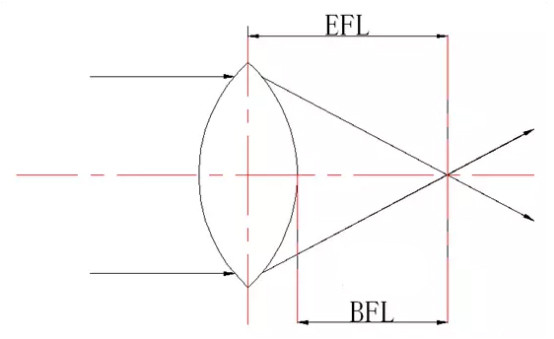 How does the long EFL with large optics capabilities affect the DRI?