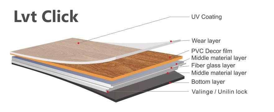 LVT Click Vinyl Flooring Structure