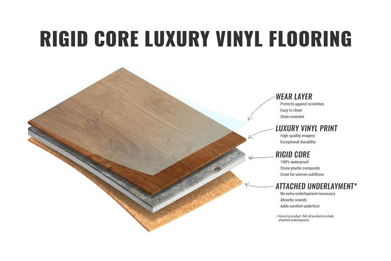 Rigid Core SPC Vinyl Flooring structure