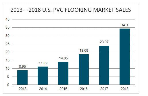 pvc flooring market